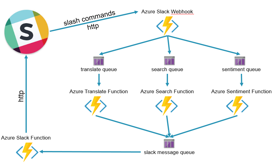 One week serverless with Azure Functions and Slack –